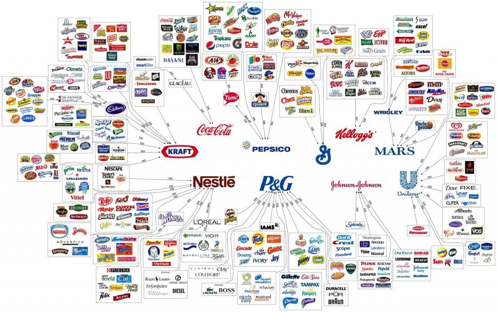 Marken und Konzernzugehörigkeit (Quelle: Margarit Ralev / logoblink.com)