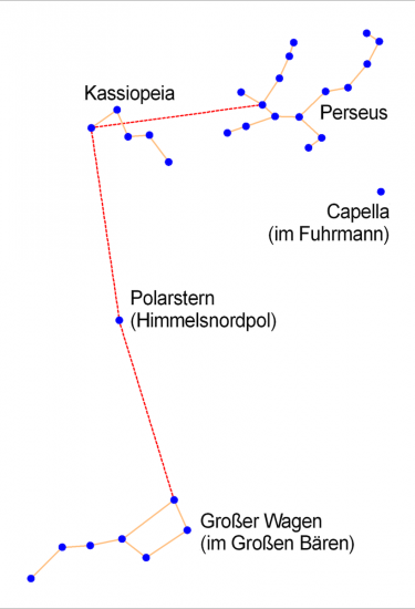 Wegbeschreibung zum Sternbild Perseus: von der fünf Mal verlängerten Hinterachse des Großen Wagens über den Polarstern bis zur Kassiopeia (Himmels-W) und dann im rechten Winkel nach rechts, auf etwa halbem Weg zur Capella im Fuhrmann. (Wikimedia Commons)