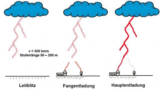 Blitzentladung in 3 Phasen