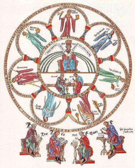 Die Philosophie im Mittelpunkt der Sieben Künste