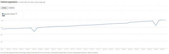 999 Trift-URLs im Google-Index