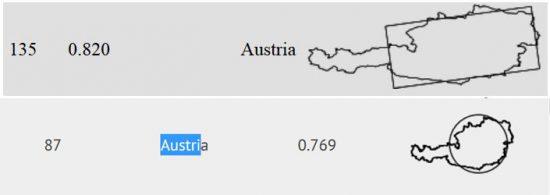 Österreichs Platzierung in beiden Listen