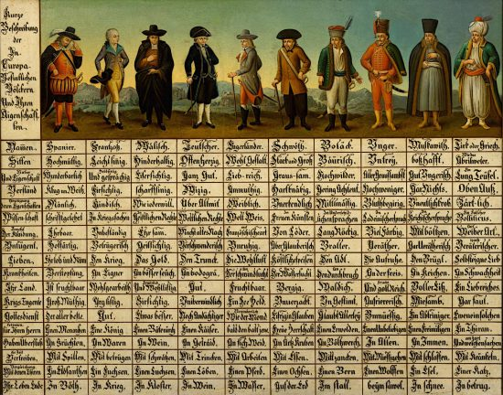 Die Steirische Völkertafel (Beginn 18. Jh. / wikimedia commons)