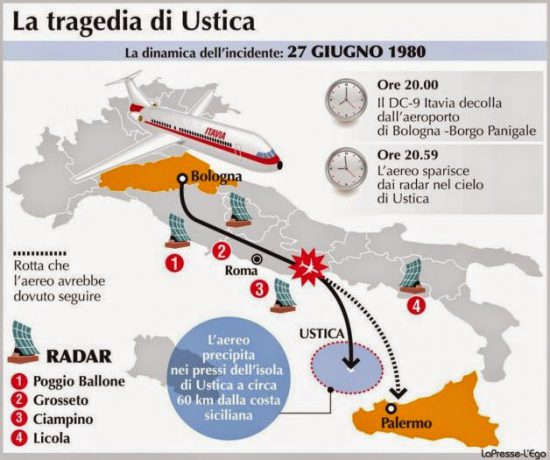 Route von Itavia Flug 870 (via italianaware.blogspot.co.at)