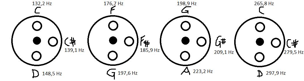 Frequenzen und Tonhöhen der besagten Shrutibox